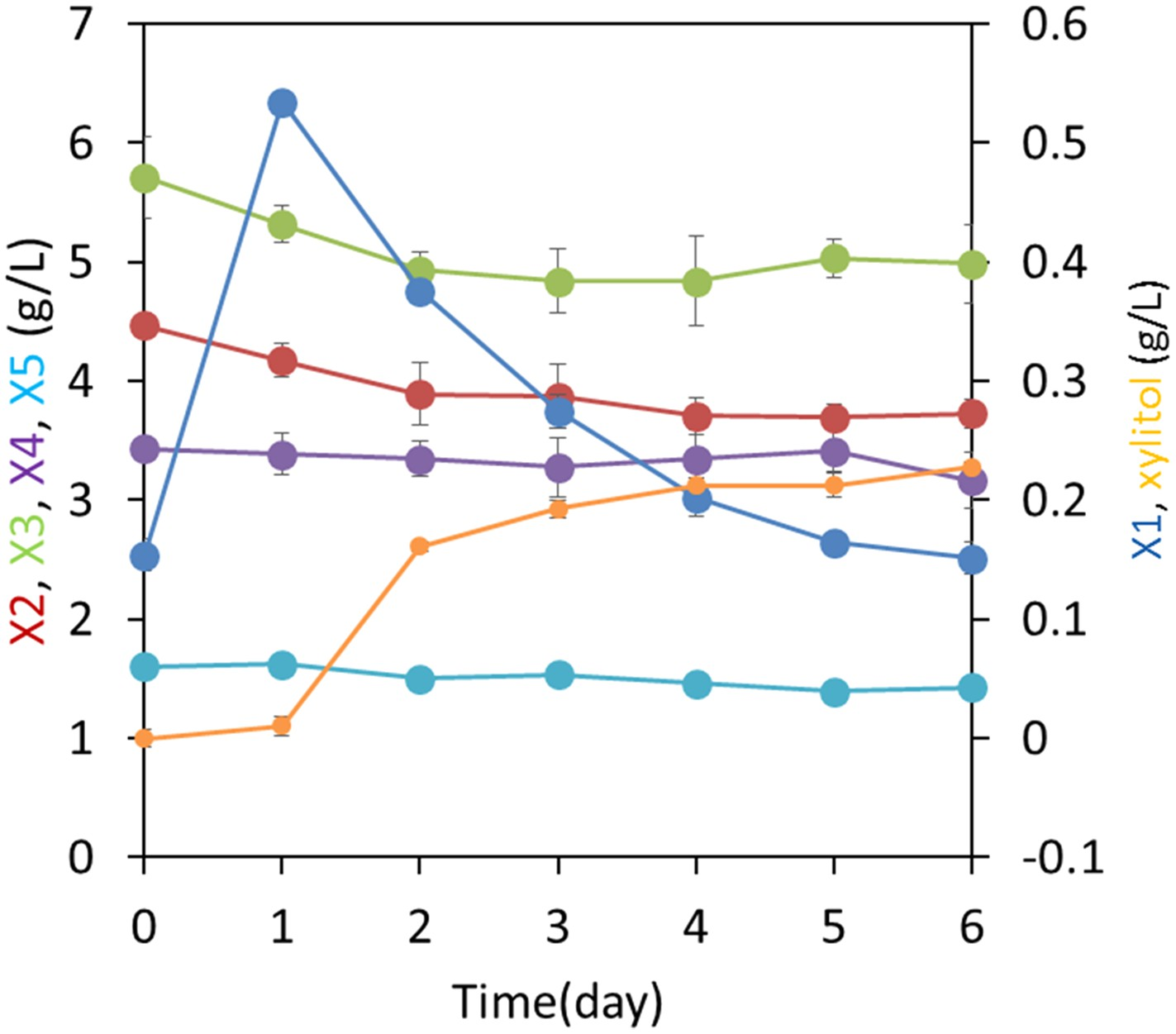 Expanding xylose metabolism in yeast for plant cell wall xylodextrin metabolism by a co culture of yeast strains to identify enzymatic source of xylosyl xylitol nvjuhfo Images