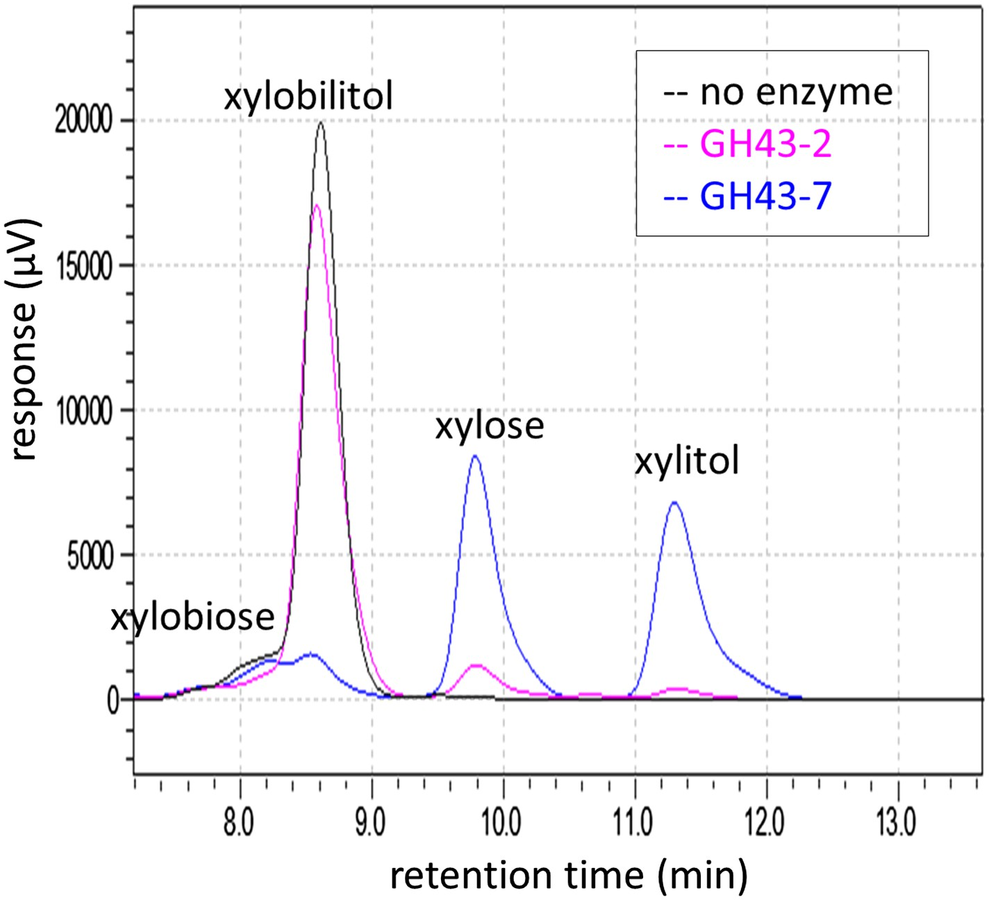 Expanding xylose metabolism in yeast for plant cell wall chromatogram of xylosyl xylitol hydrolysis products generated by xylosidases nvjuhfo Images