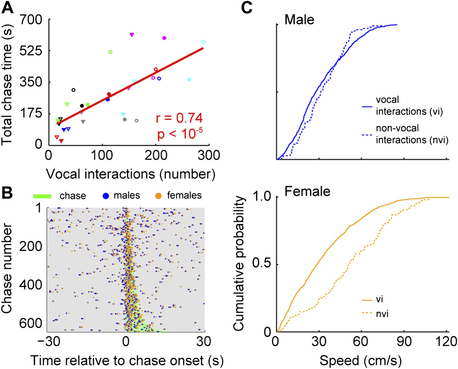 Female Mice Ultrasonically Interact With Males During Courtship Chasing Led Circuit Design Issues Vocal Interactions Are Associated