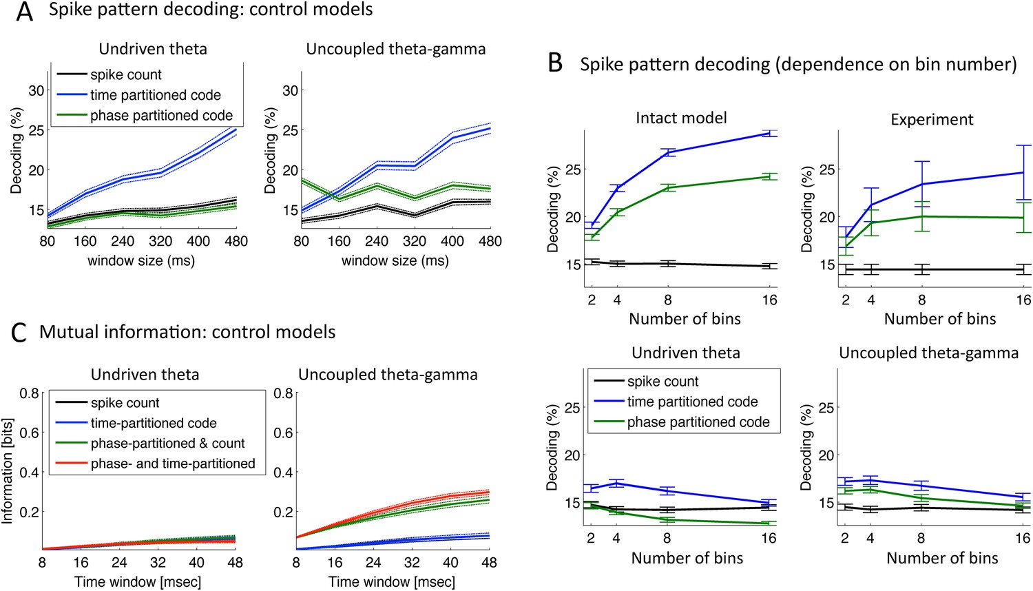 Speech Encoding By Coupled Cortical Theta And Gamma Oscillations Elife Windows Wiring Diagram Of 1957 58 General Motors All Models Decoding Performance Mi Control