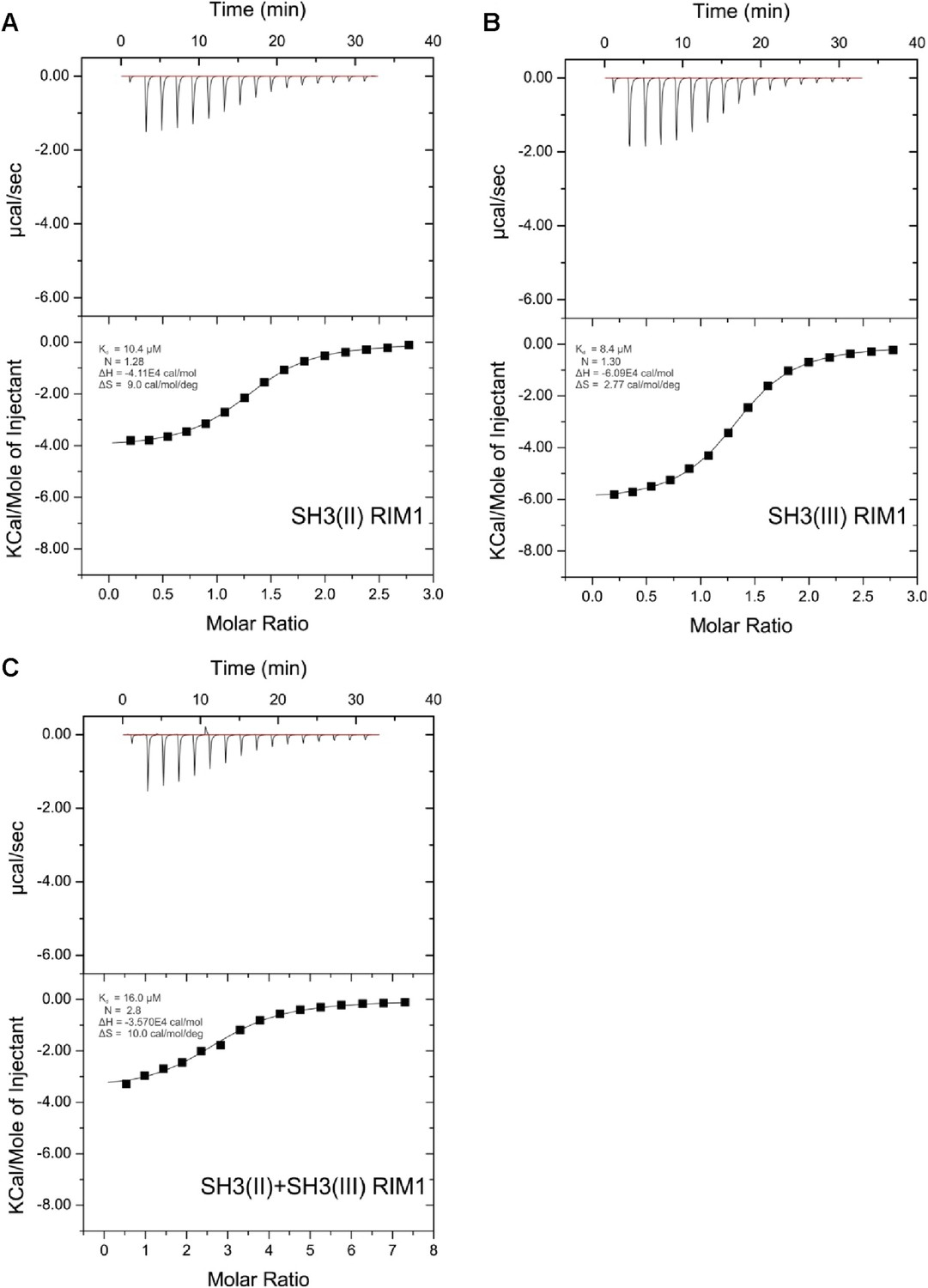 A High Affinity Rim Binding Proteinaplip1 Interaction Prevents The