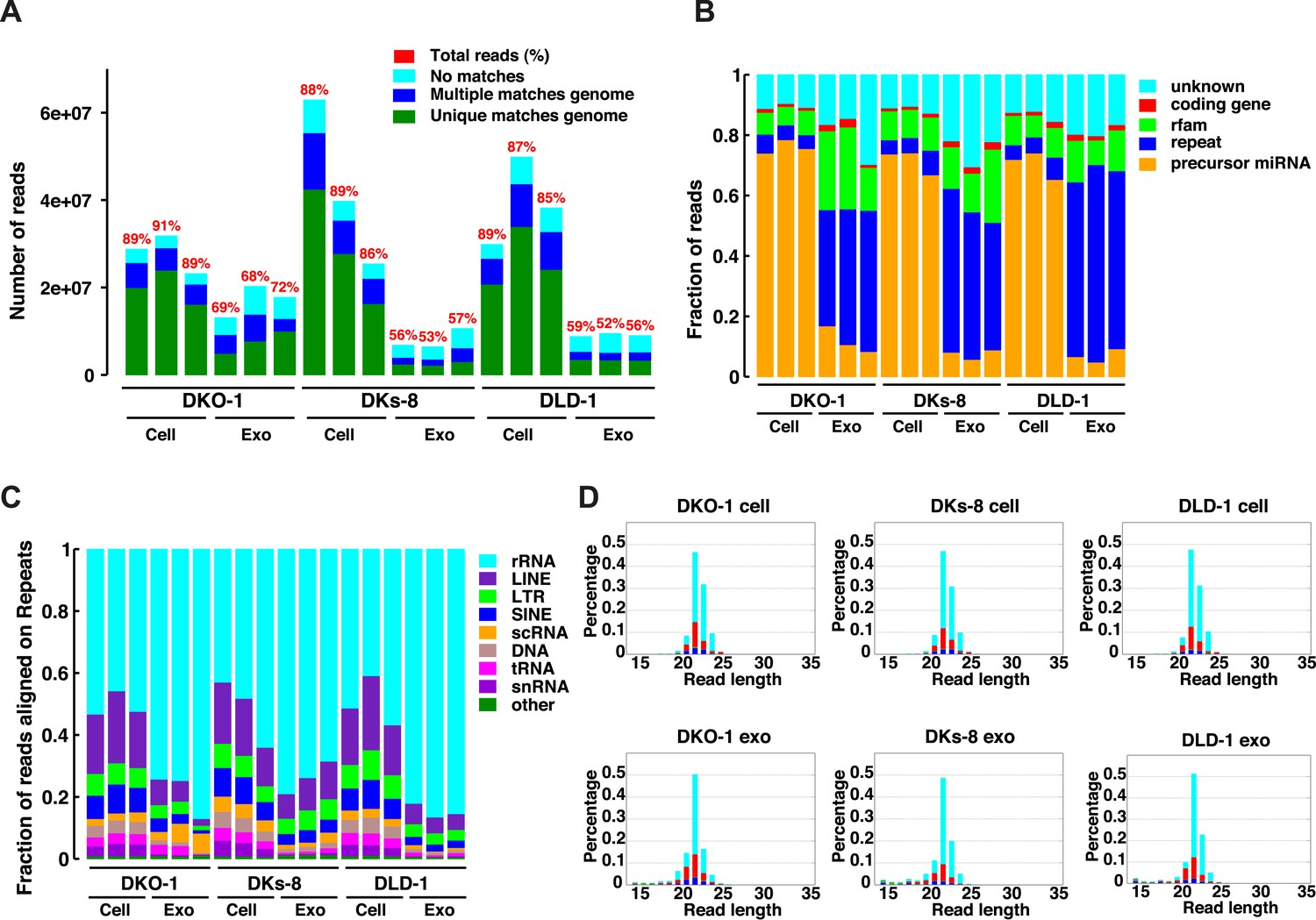 Kras Dependent Sorting Of Mirna To Exosomes Elife 2007 Mg F Tf Passenger Compartment Fuse Box Diagram Small Rna Sequencing Analysis Cellular And Exosomal Rnas From Crc Cell Lines