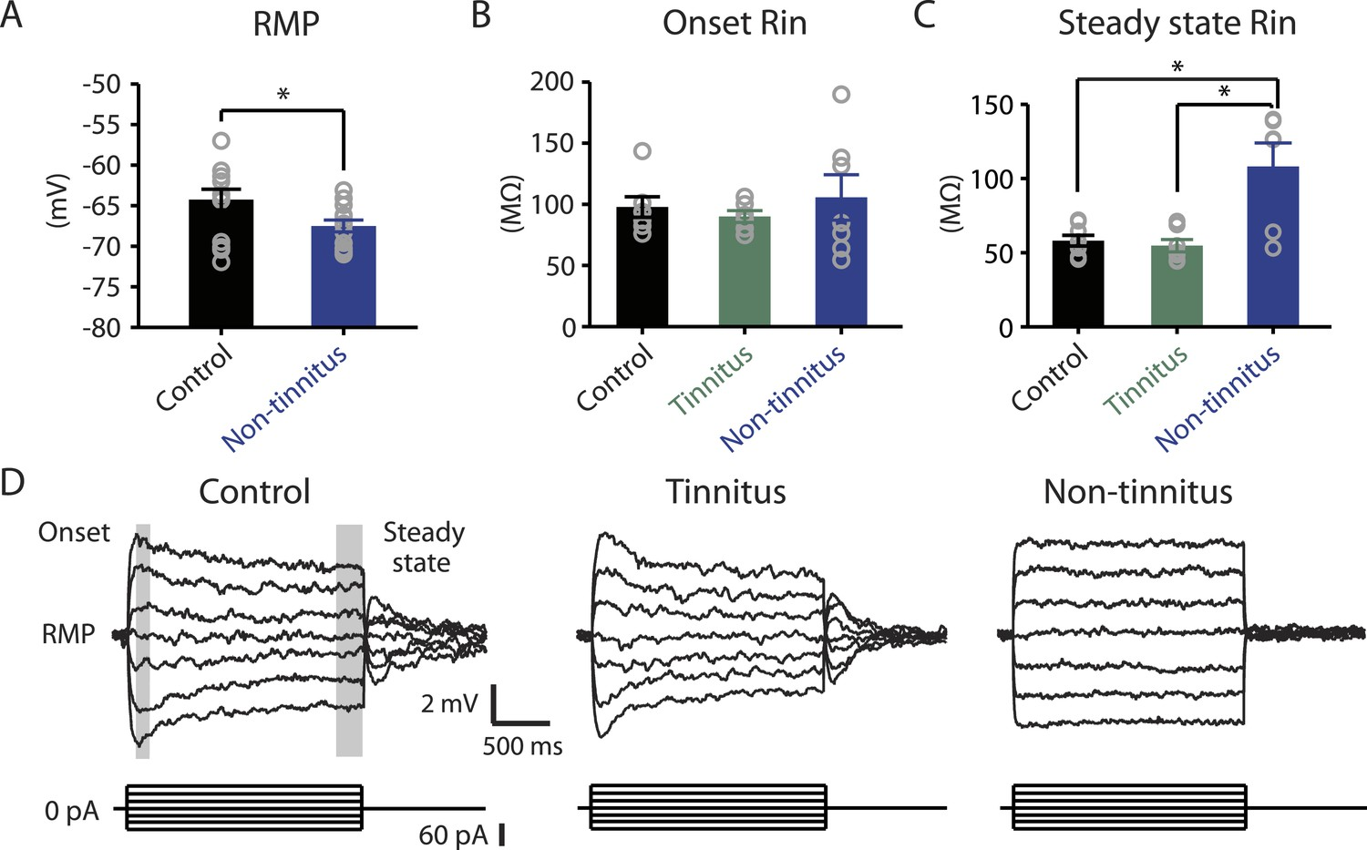 Noise Induced Plasticity Of Kcnq2 3 And Hcn Channels Underlies Electrical Block Diagram Definition Moreover Marine Non Tinnitus Mice Are Biophysically Distinct From Control