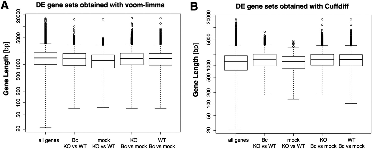 Negative regulation of ABA signaling by WRKY33 is critical ... on