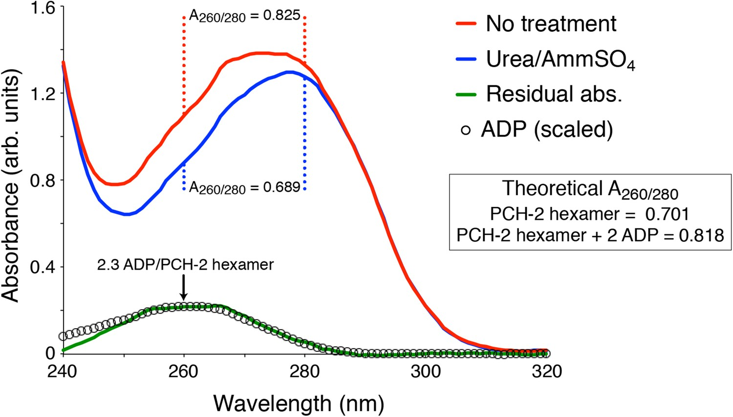 Trip13 Is A Protein Remodeling Aaa Atpase That Catalyzes Mad2 2single K Type Thermocouple Amplifier And Digital Converter Circuit Uv Absorbance Spectra Of Pch 2