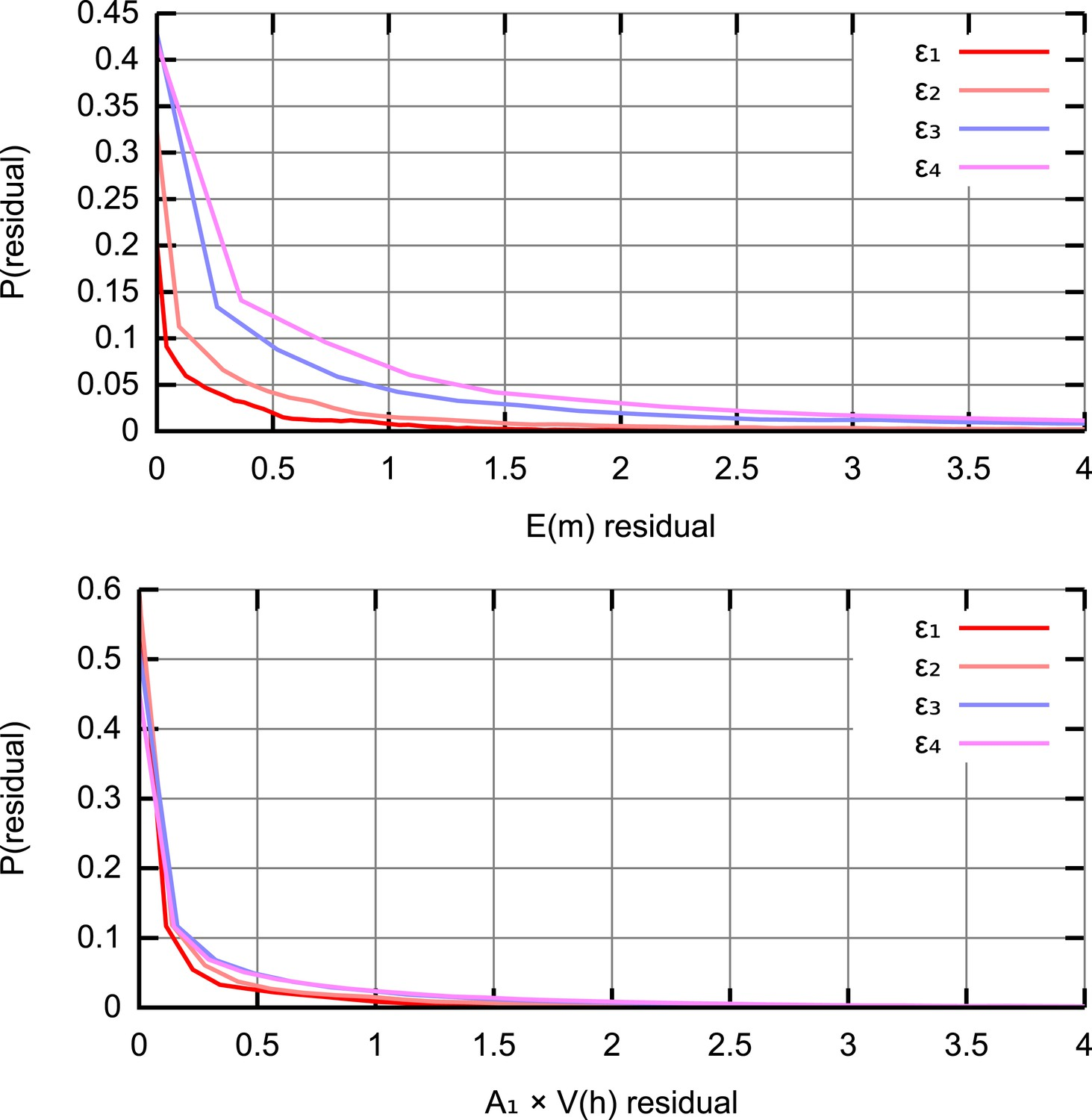 Stochastic Modelling Bayesian Inference And New In Vivo Four Diagrams A B C D Representing Stages Of Stroke Residual Distributions At Different Abc Thresholds