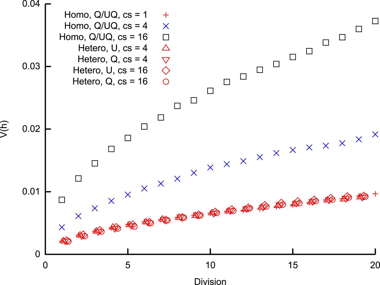 Stochastic modelling bayesian inference and new in vivo stochastic modelling bayesian inference and new in vivo measurements elucidate the debated mtdna bottleneck mechanism elife buycottarizona