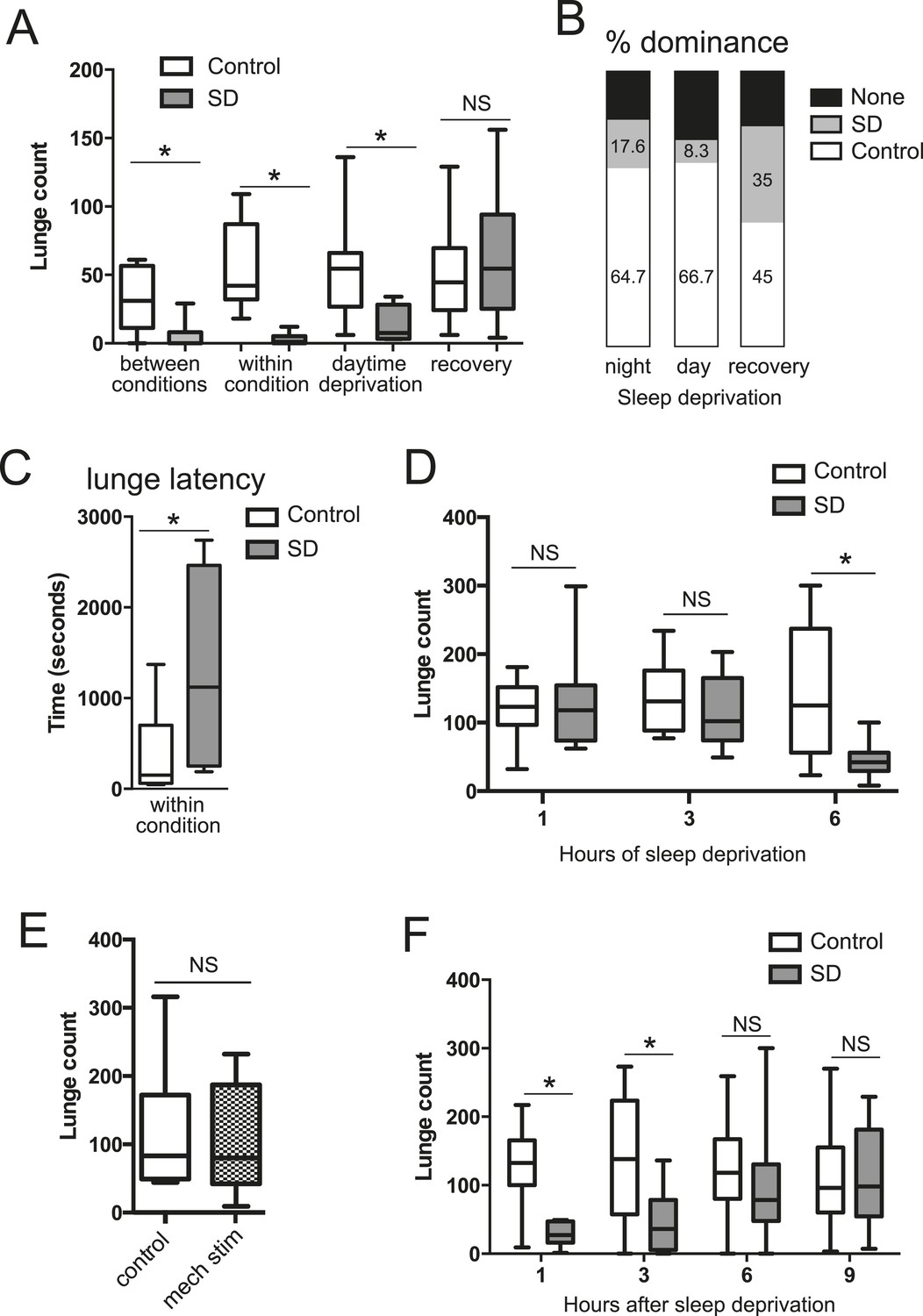 Sleep Deprivation Suppresses Aggression In Drosophila Elife Electric Fence Indicator Light Moreover Circuit Acute Aggressive Behaviors