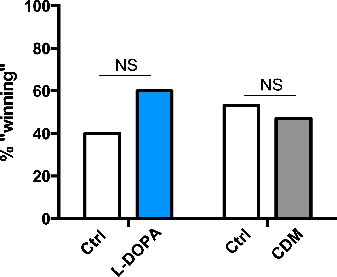 Sleep Deprivation Suppresses Aggression In Drosophila Elife Electric Fence Indicator Light Moreover Circuit Percentage Of Assays Which The Control Or Drug Condition Male First Copulates With Female Target A Competitive Courtship Assay Between Conditions