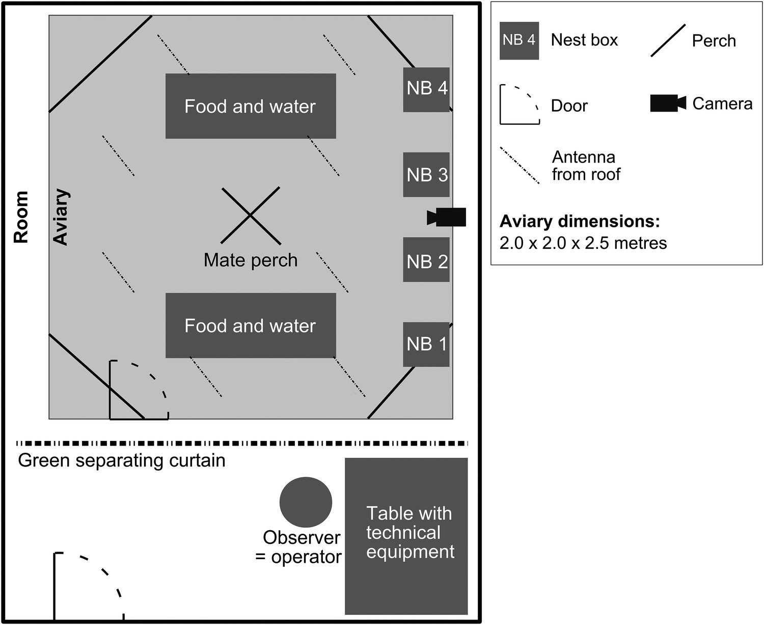 Patterns of call communication between group-housed zebra finches