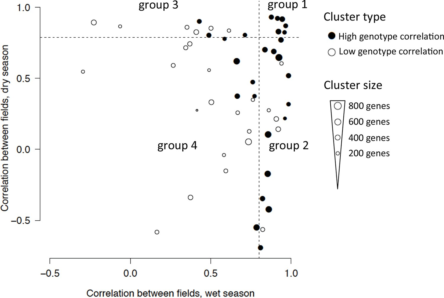 Multiple Abiotic Stimuli Are Integrated In The Regulation Of Rice Basis Different Regulator Types Principles Genetic Circuit Classification 53 Clusters From Two Season Analysis Based On Field Correlation Dry And Wet Seasons