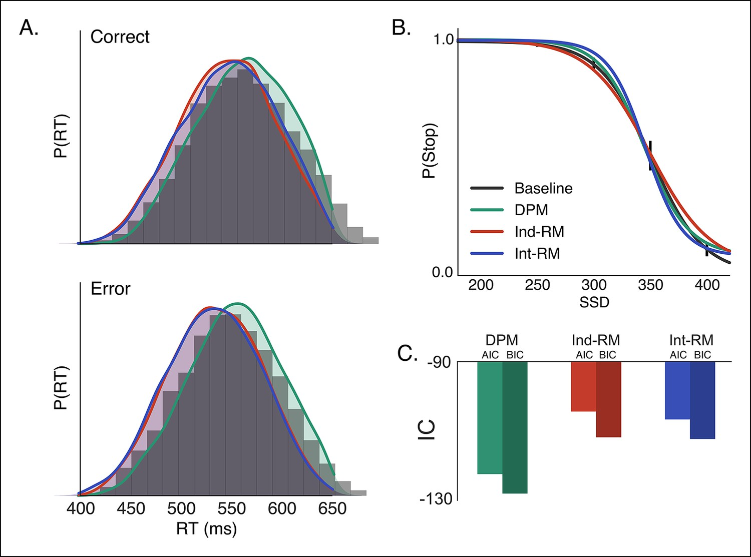 Competing Basal Ganglia Pathways Determine The Difference Between Test Human Reaction Time With 555 Ic Comparison Of Reactive Stopping Models