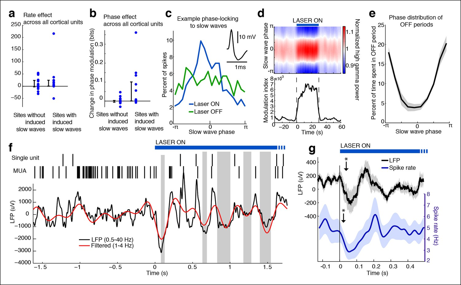 Thalamic Reticular Nucleus Induces Fast And Local Modulation Of Ci 65 Central Locking Interface Wiring Diagram Cortical Units Undergo Off Periods That Are Phase Locked To The Slow Waves During Trn Activation