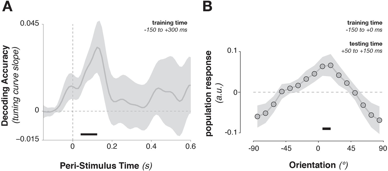 Testing Sensory Evidence Against Mnemonic Templates Elife