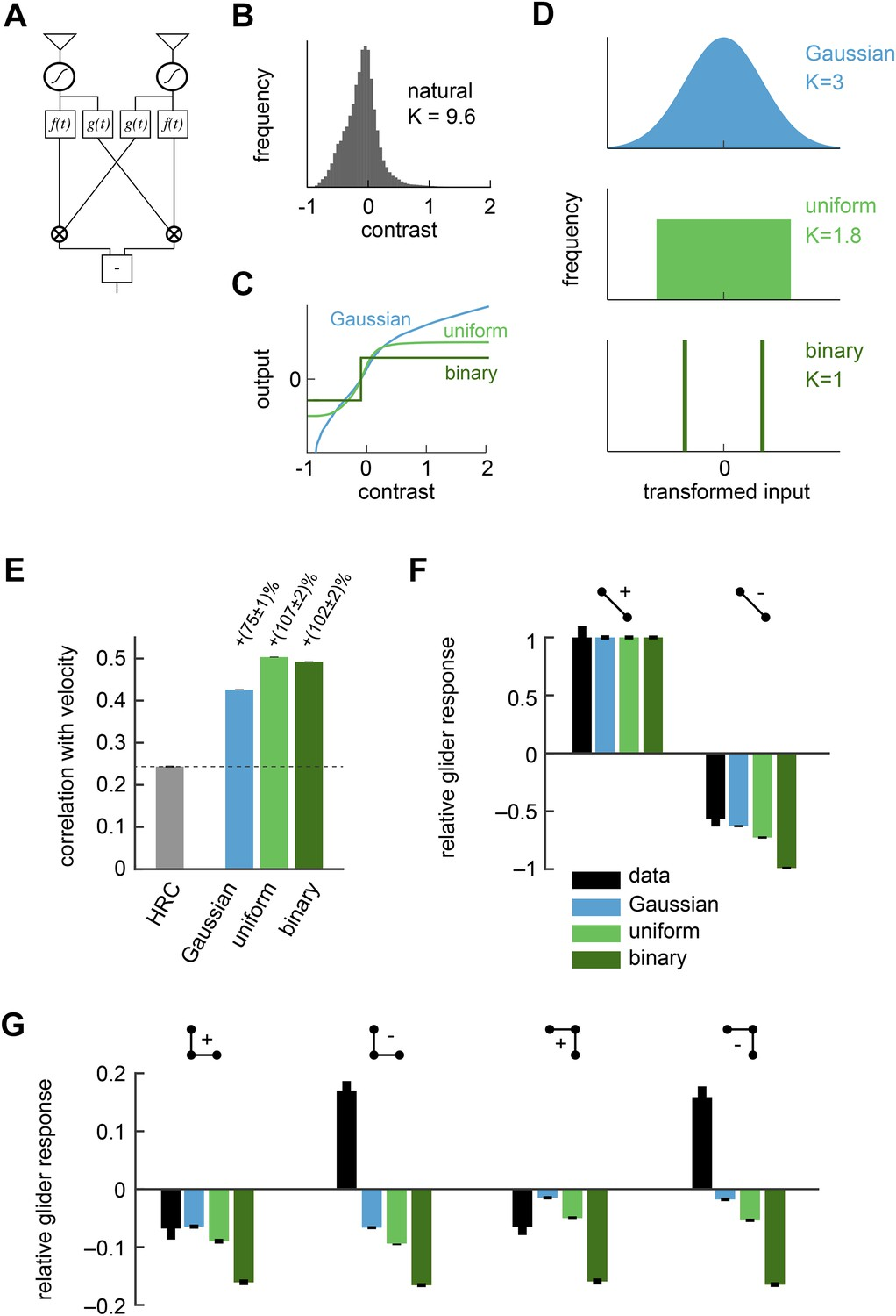 Nonlinear Circuits For Naturalistic Visual Motion Estimation Elife The Circuit Description Of Present Can Be Understood Front End Nonlinearities Improved But Did Not Reproduce Psychophysical Results
