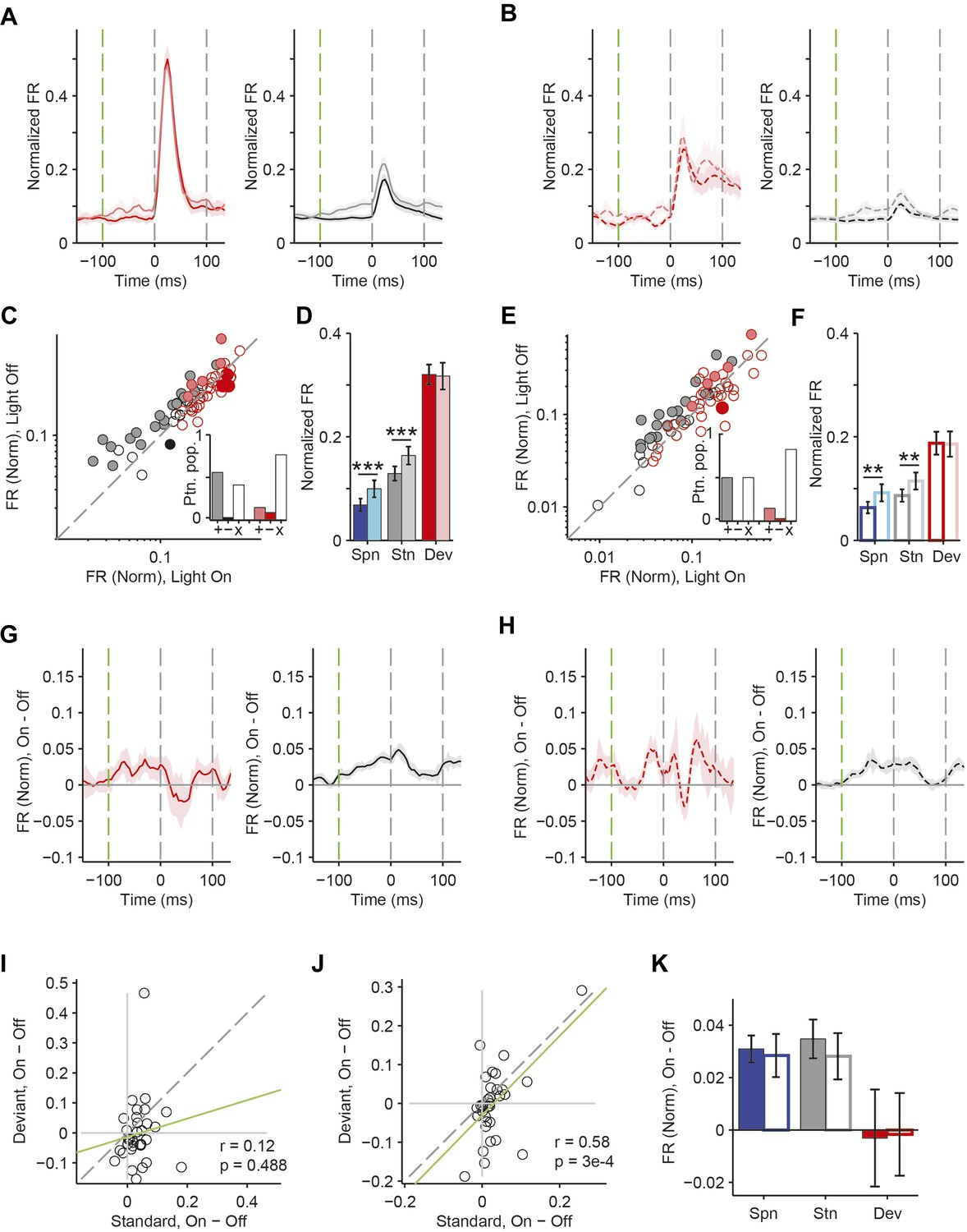Complementary Control Of Sensory Adaptation By Two Types Cortical Circuit 363 36 Hour Watchdog Timer Circuits Designed David A Effects Som Suppression Are Identical For Tones That Evoke Strong Or Weak Responses In Putative Excitatory Neurons