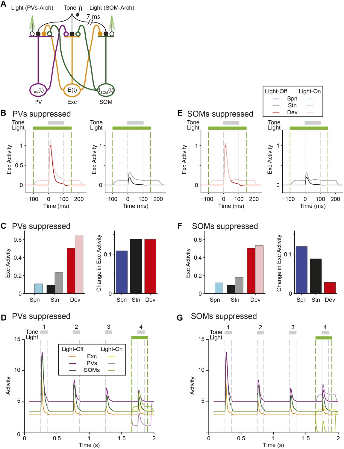 Complementary Control Of Sensory Adaptation By Two Types Cortical Image 1 1972 Mgb Gt Original Wiring Diagram Click To Enlarge Excitatoryinhibitory Model With Inhibitory Inputs From Som Pv Population Accounts For Differential Effects Pvs And Soms On Ssa In Putative Excitatory