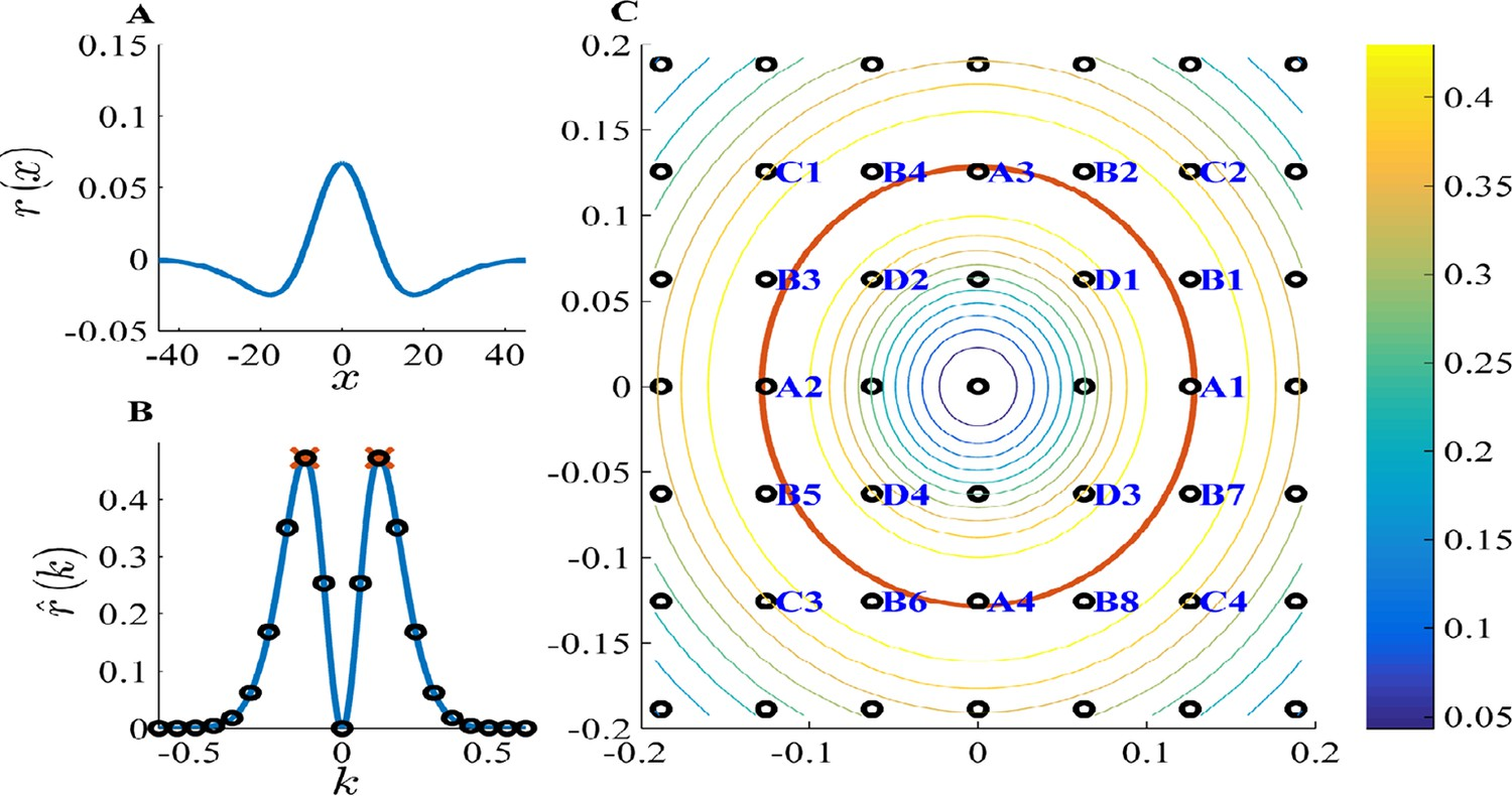 Extracting Grid Cell Characteristics From Place Inputs Using Taylor Dunn Et 3000 Wiring Diagram Pca K Space Analysis For A Difference Of Gaussians Tuning Curve