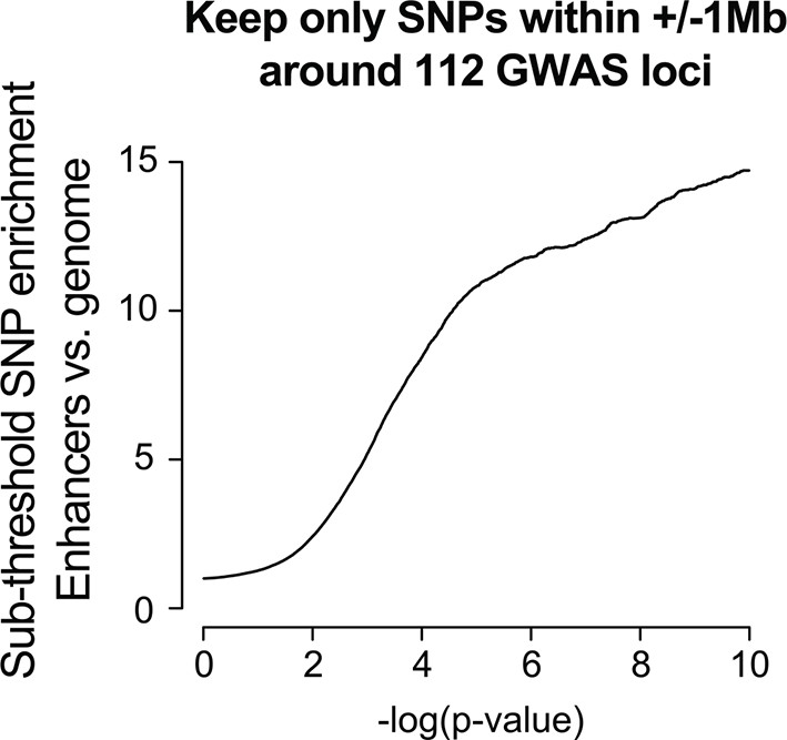 Discovery And Validation Of Sub Threshold Genome Wide Association