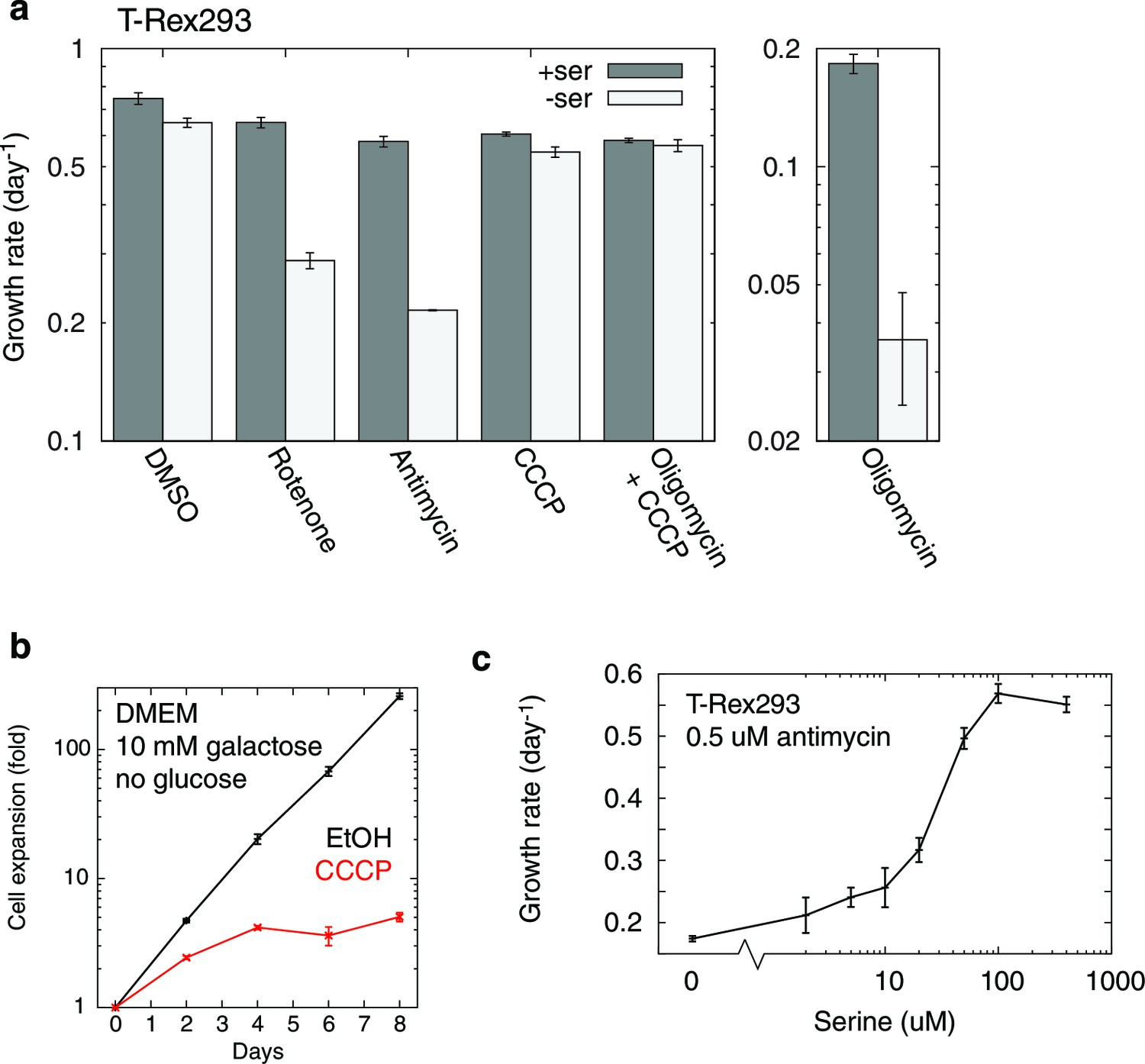 Additional Data On Rc Inhibition Induced Serine Dependency In T Rex 293 Cells