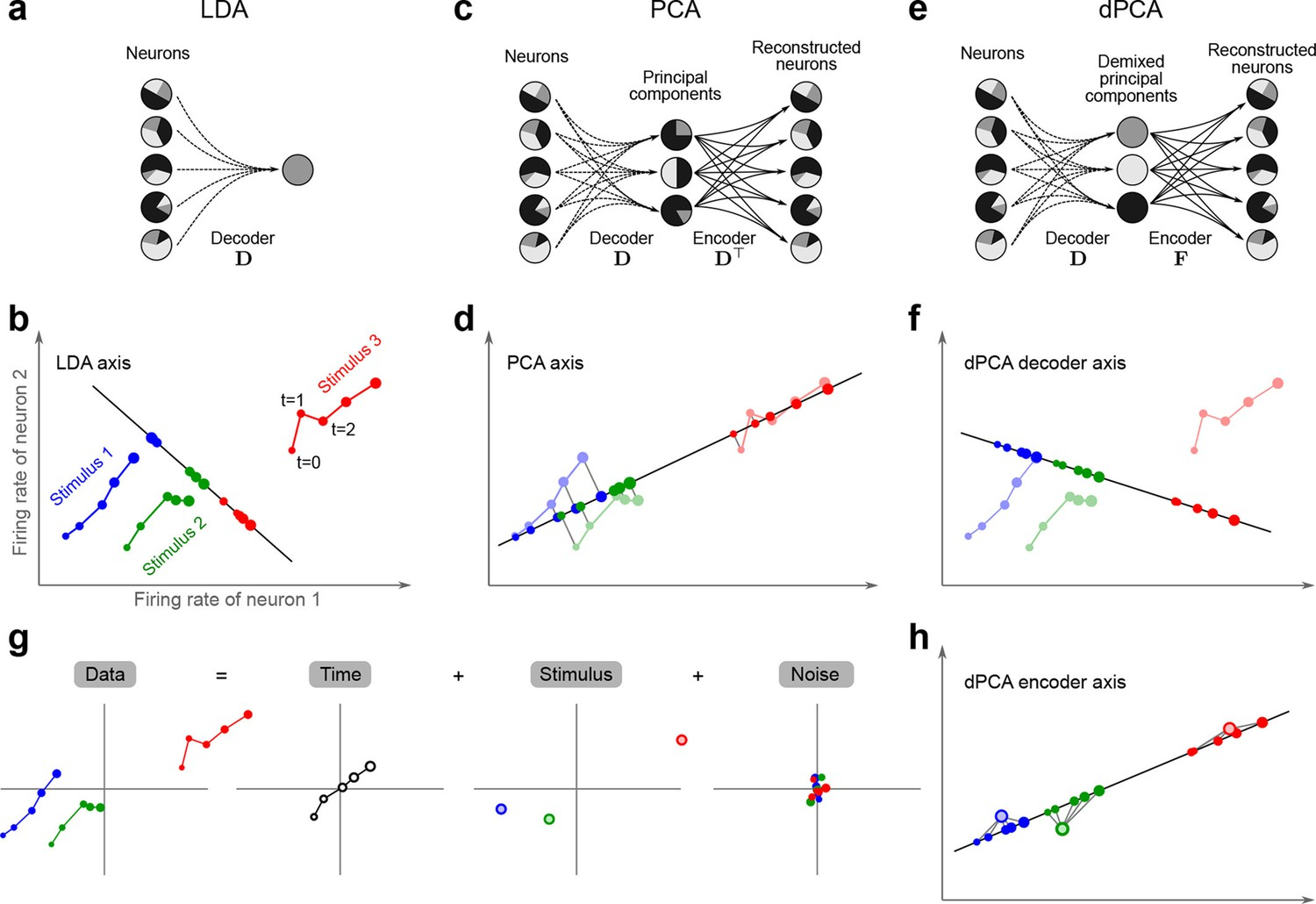 Demixed principal component analysis of neural population