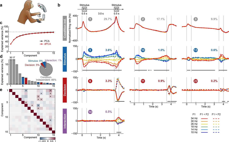 Demixed principal component analysis of neural population