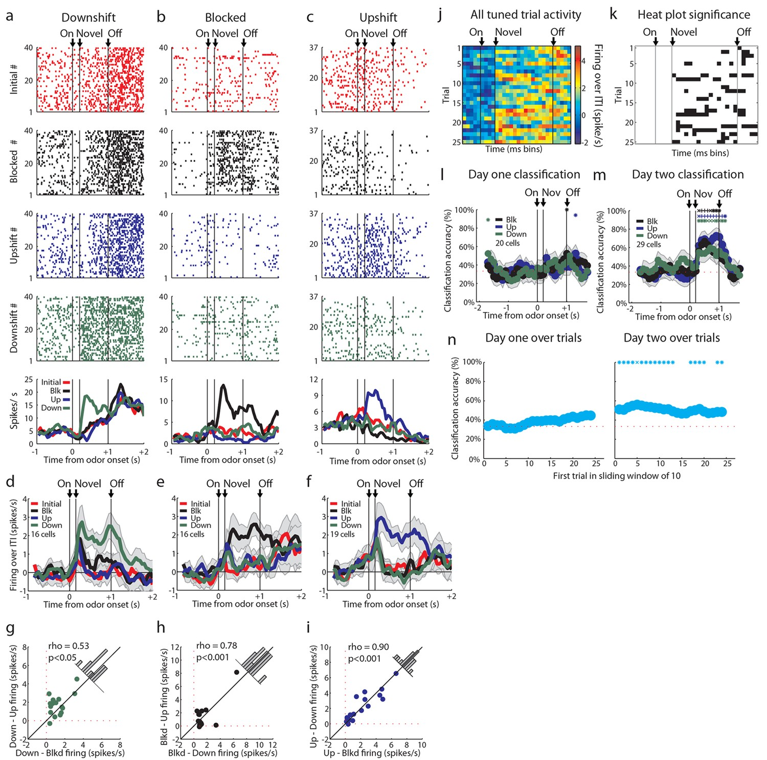 Figures and data in Lateral orbitofrontal neurons acquire responses
