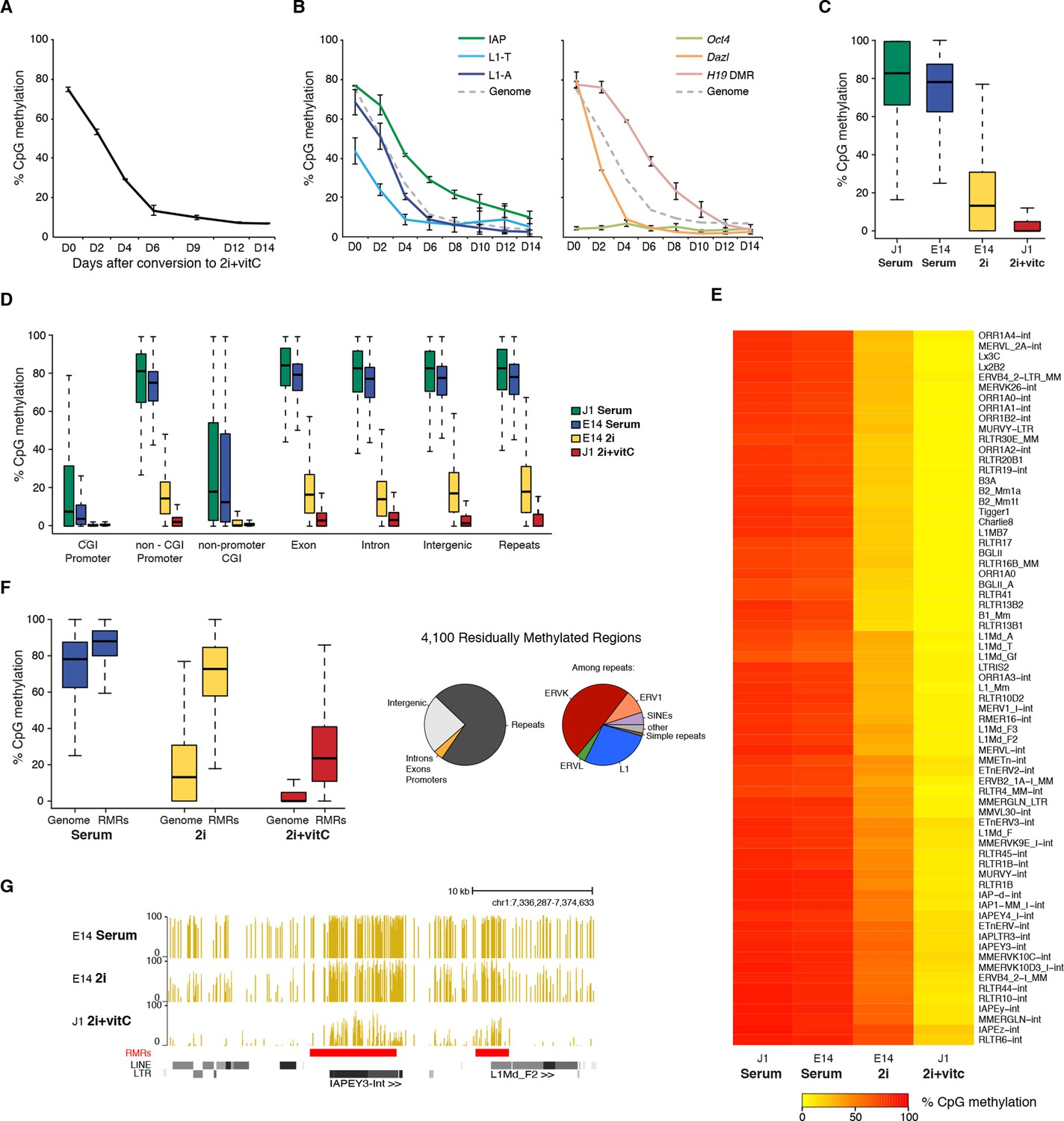 An Epigenetic Switch Ensures Transposon Repression Upon Dynamic Loss Converter Circuit Ca3110 Adconverter Addaconverter Kinetics And Extent Of Dna Methylation In Es Cells Serum To 2i Vitc Conversion
