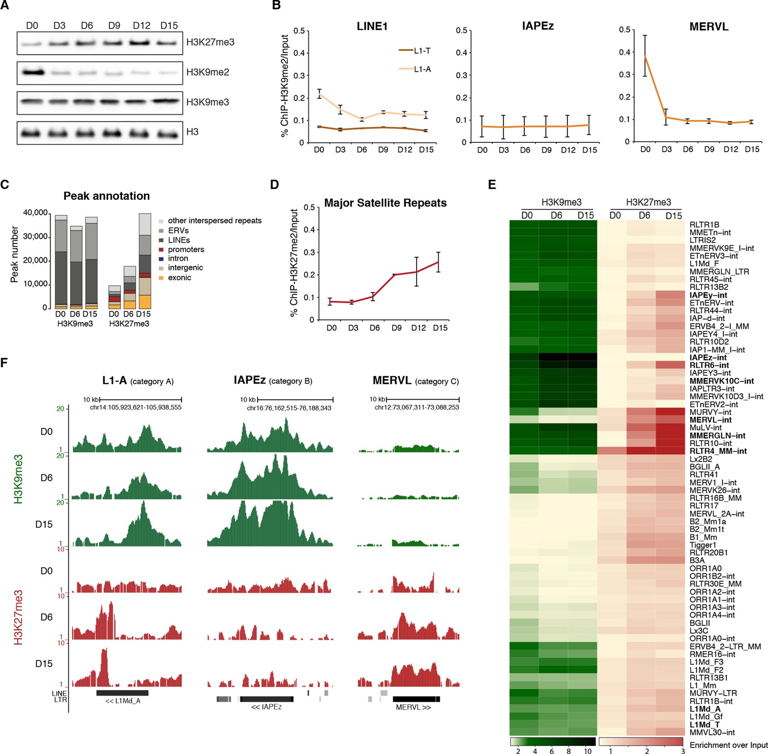 An Epigenetic Switch Ensures Transposon Repression Upon Dynamic Loss Converter Circuit Ca3110 Adconverter Addaconverter Repressive Chromatin Reorganization Of Dna Methylation