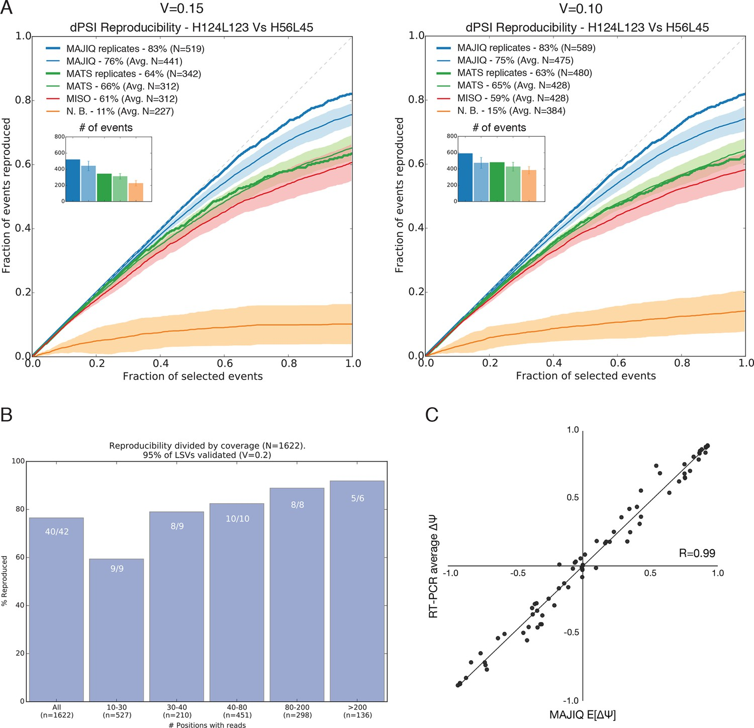 A new view of transcriptome complexity and regulation