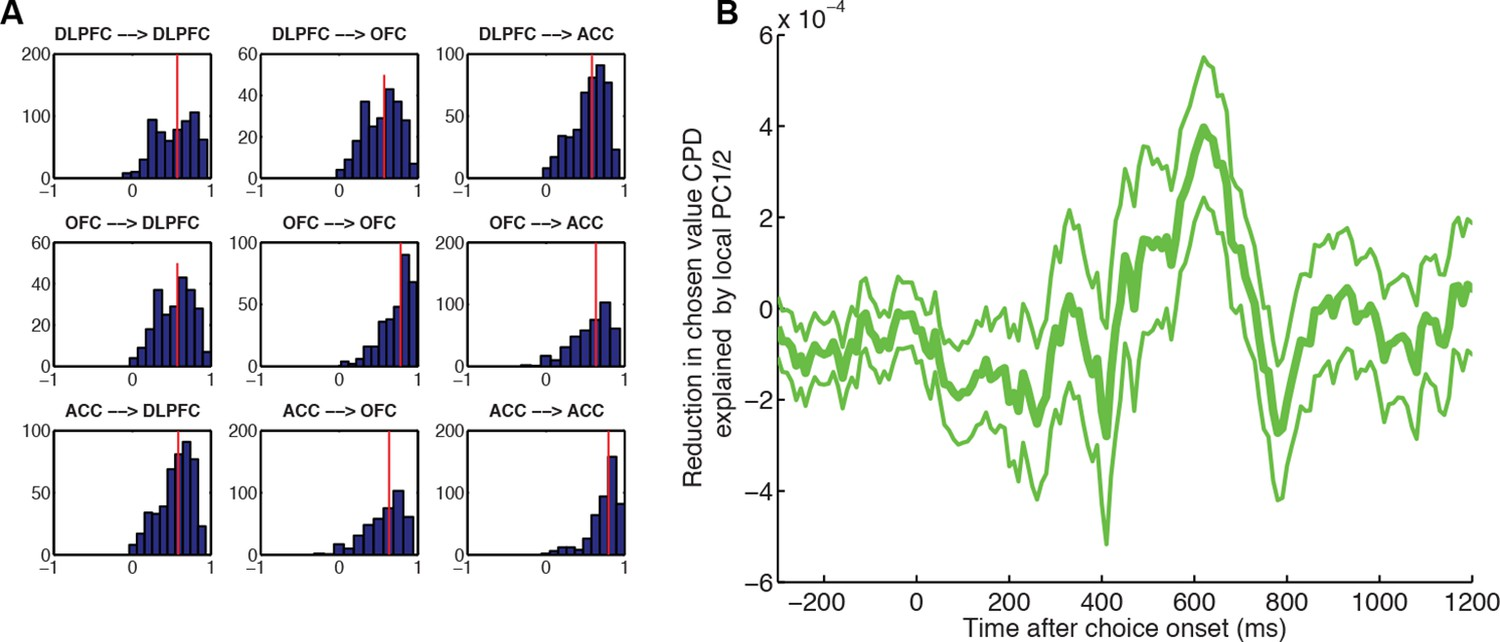 Capturing The Temporal Evolution Of Choice Across Prefrontal Cortex Is A Typical Application And Example Wiring Diagram Using Pc1002 Local Pc1 2 Controlling For Larger Scale Global Influences Reduces Chosen Value Cpd More Than
