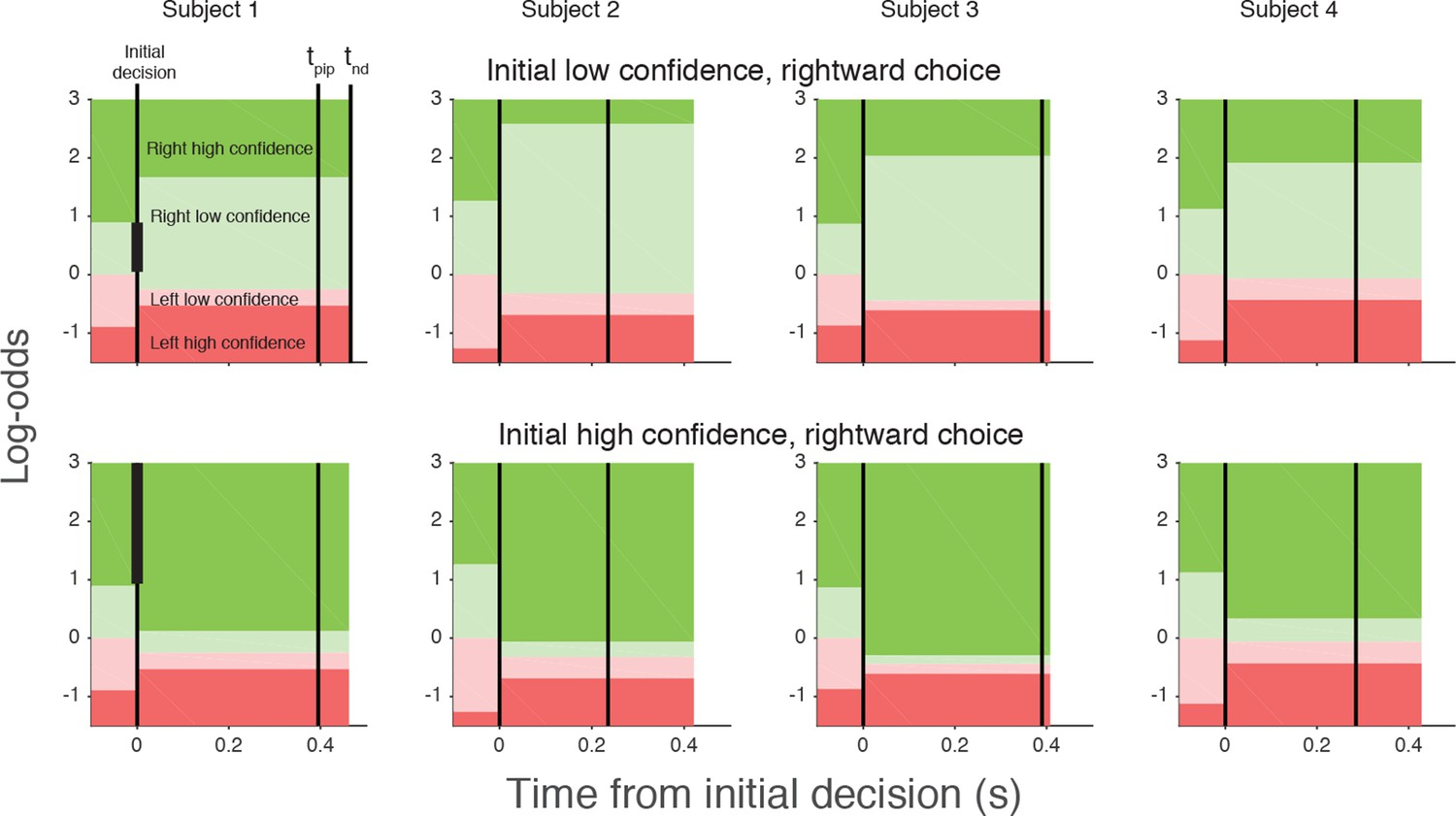 changes in decision making Good data = good decision-making: community- driven change provides an  overview of how community-based leaders and advocates are using geographic .