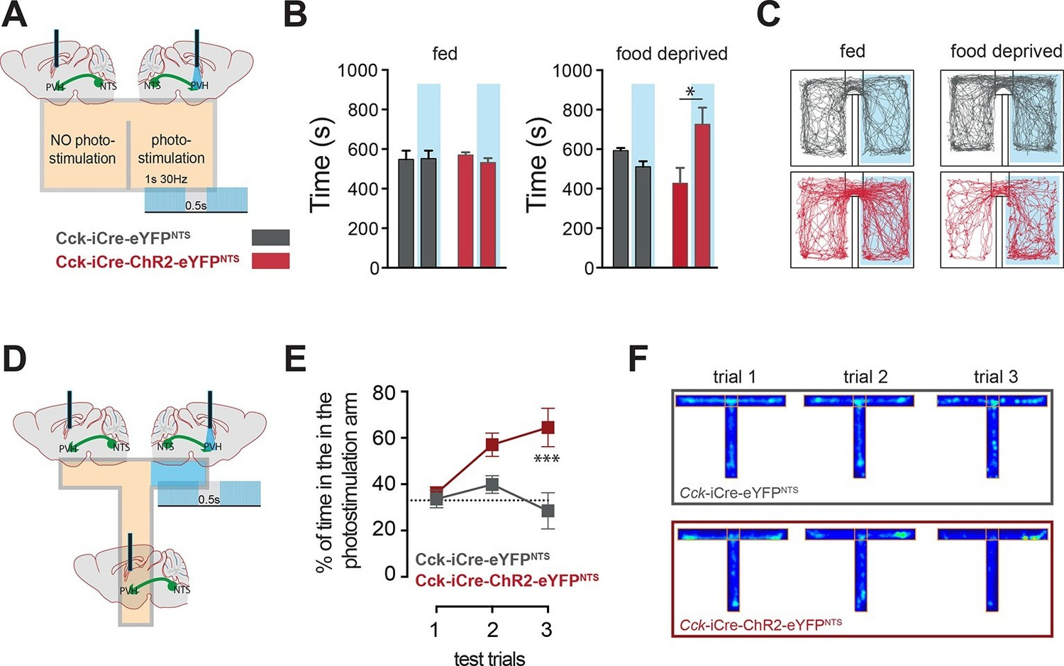 Appetite Controlled By A Cholecystokinin Nucleus Of The Solitary Circuits Gt Use Neural Sensors To Build Smart Sensor Systems Using Ccknts Neurons Signal Positive Valence Via Pvh
