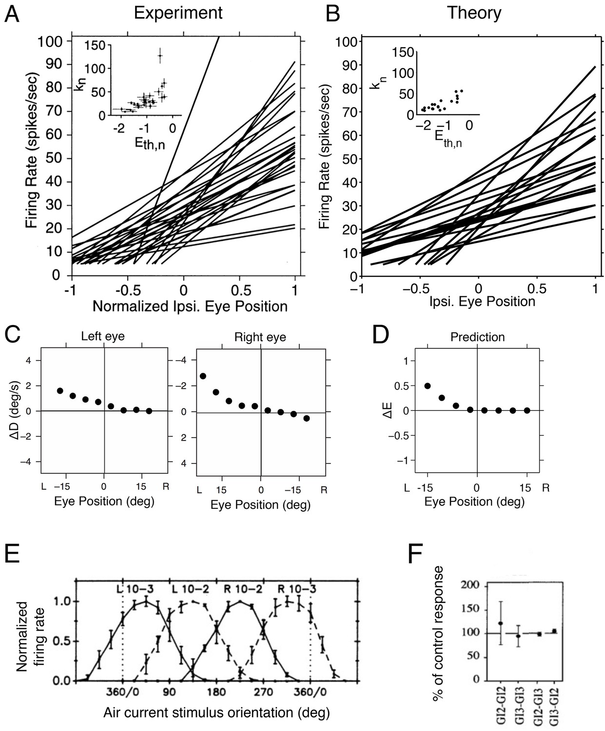 Optimal Compensation For Neuron Loss Elife 360 Degree Diagram Related Keywords Suggestions Tuning Curves And Inactivation Experiments In The Oculomotor Integrator Of Goldfish Cricket Cercal System