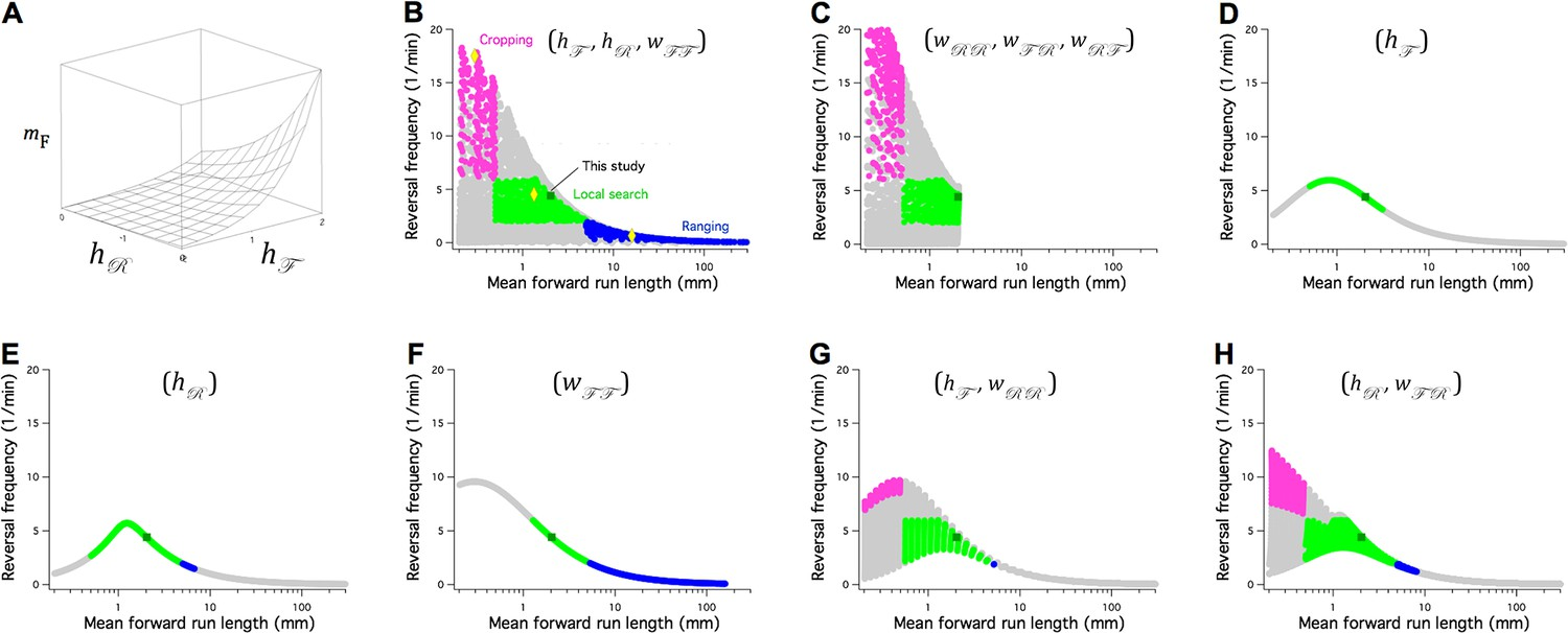 A Stochastic Neuronal Model Predicts Random Search Behaviors At Light Fixture Wiring Diagram Three Way 2 Griffin Contracting The Switch Accounts For Main Modes Of In C Elegans