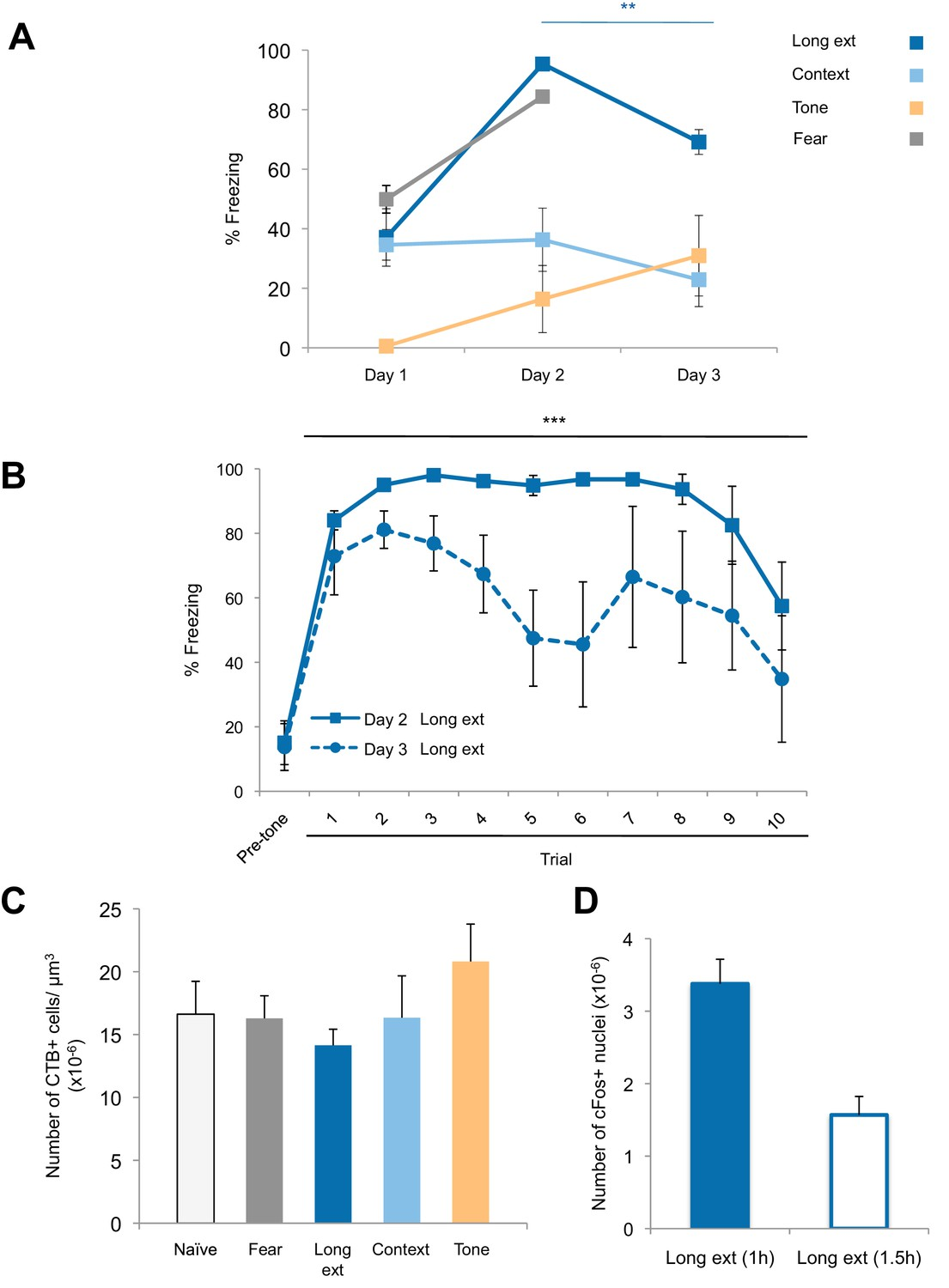Amygdala Ventral Striatum Circuit Activation Decreases Long Term Pc Zone National Institutions Design All Versions Keygen Freezing Behavior And Retrograde Labeling In The Bla