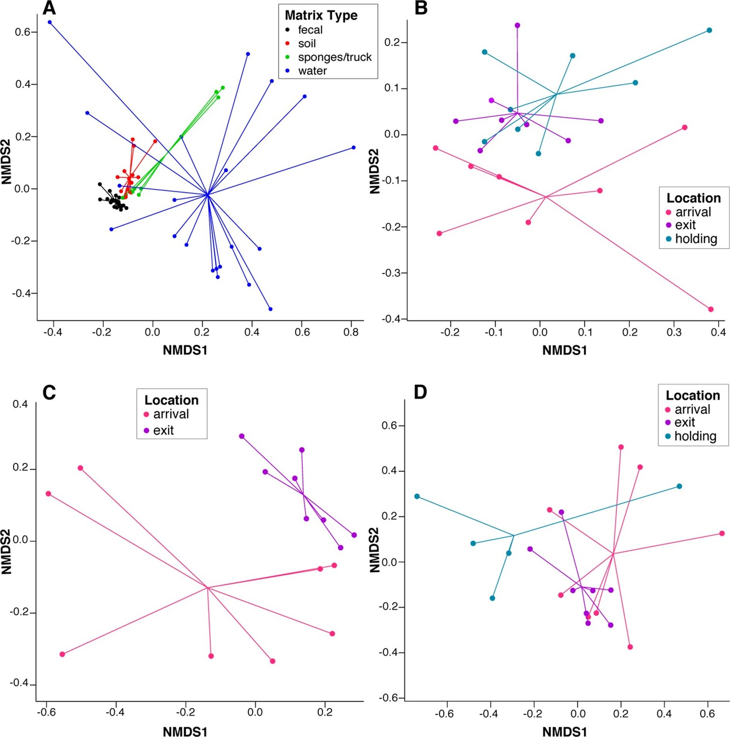 Figures and data in Resistome diversity in cattle and the