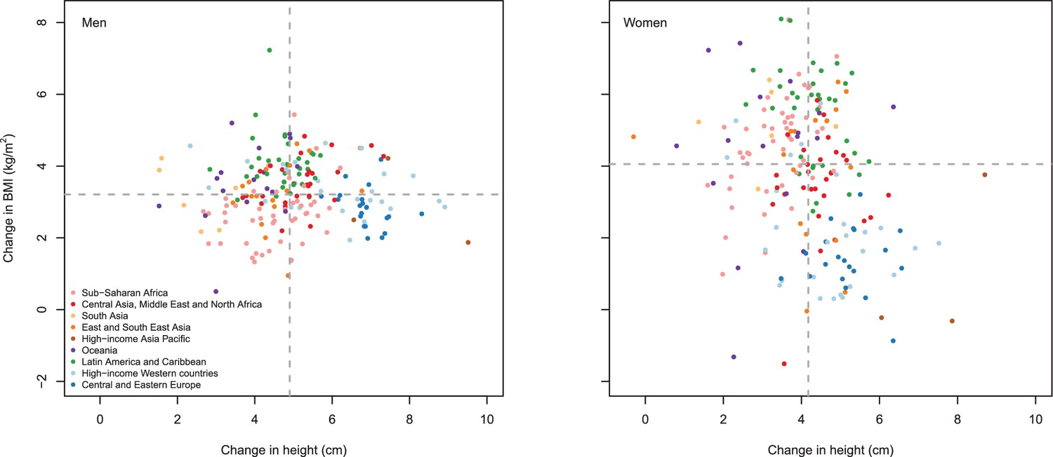 77a9d0dfc9 A century of trends in adult human height