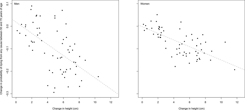 No es bueno ser tan alto.La estatura y la etnia están asociadas a la mortalidad en los jugadores de baloncesto - Página 2 Default