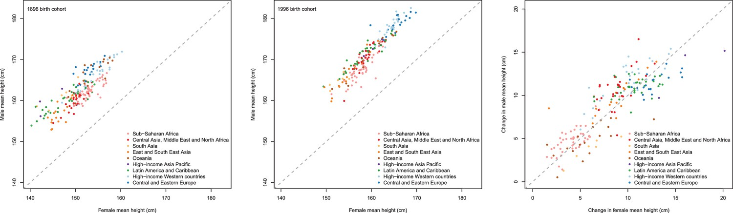 A Century Of Trends In Adult Human Height Elife