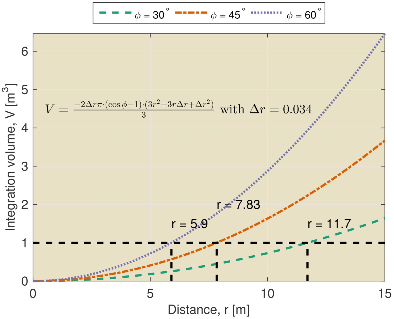 Place Recognition Using Batlike Sonar Elife An Rc Integrator Is A Circuit That Approximates Themathematical Integration Volume As Function Of Distance