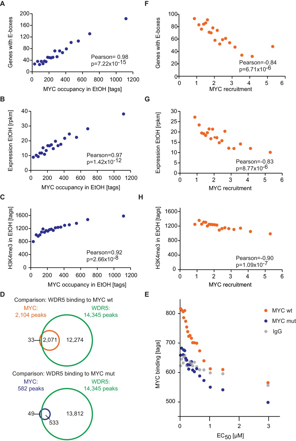 different promoter affinities account for specificity in myc