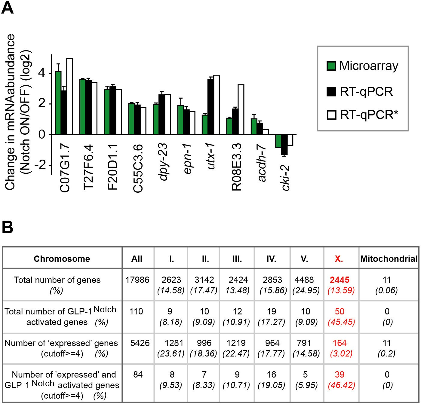 Increasing Notch Signaling Antagonizes Prc2 Mediated Silencing To Ford Fusion V6 3 0 Fuse 48 Diagram Analysis Of Activated Genes