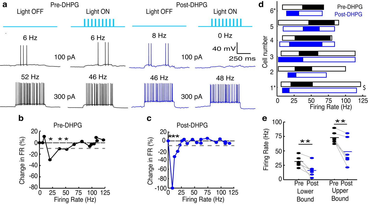 Distinct Lateral Inhibitory Circuits Drive Parallel Processing Of Increasing The Number Lamps In A Series Circuit Results Less Gc Excitability Shifts Effective Activity Range Inhibition Mcs To Lower Frequencies