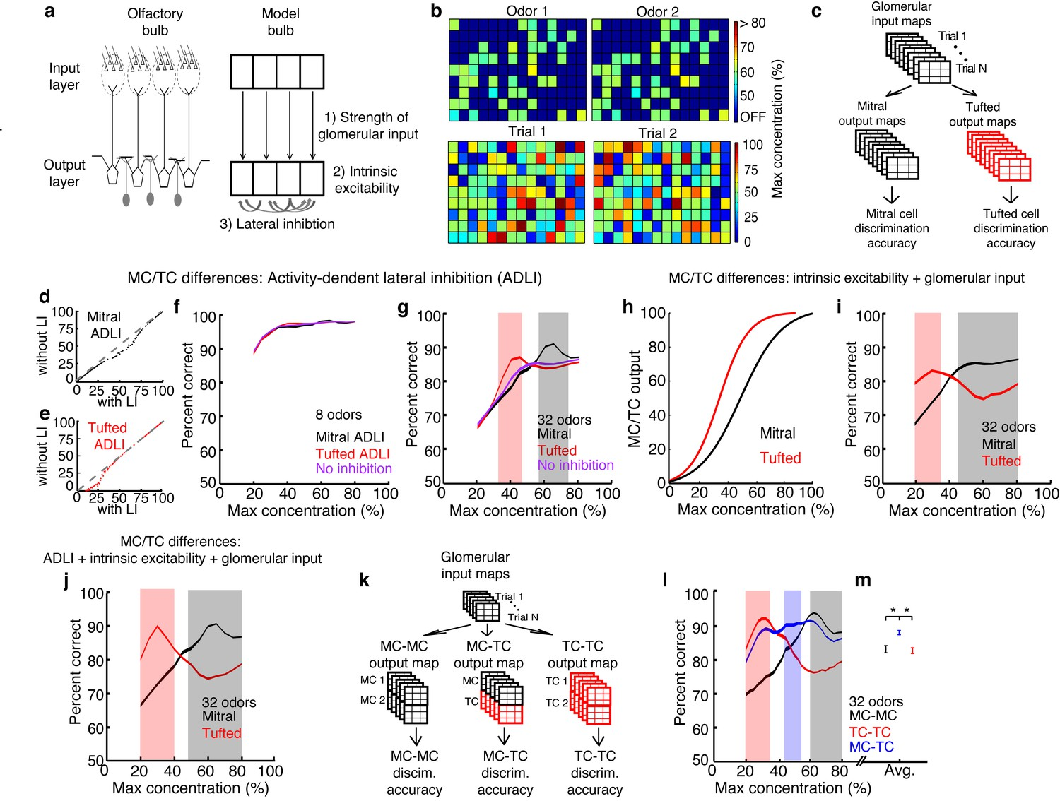 Distinct Lateral Inhibitory Circuits Drive Parallel Processing Of Ofmy Knowledge From The Above Circuit We Can Easily Determine That Mcs And Tcs Discriminate Between Odors Best In Separate Concentration Ranges