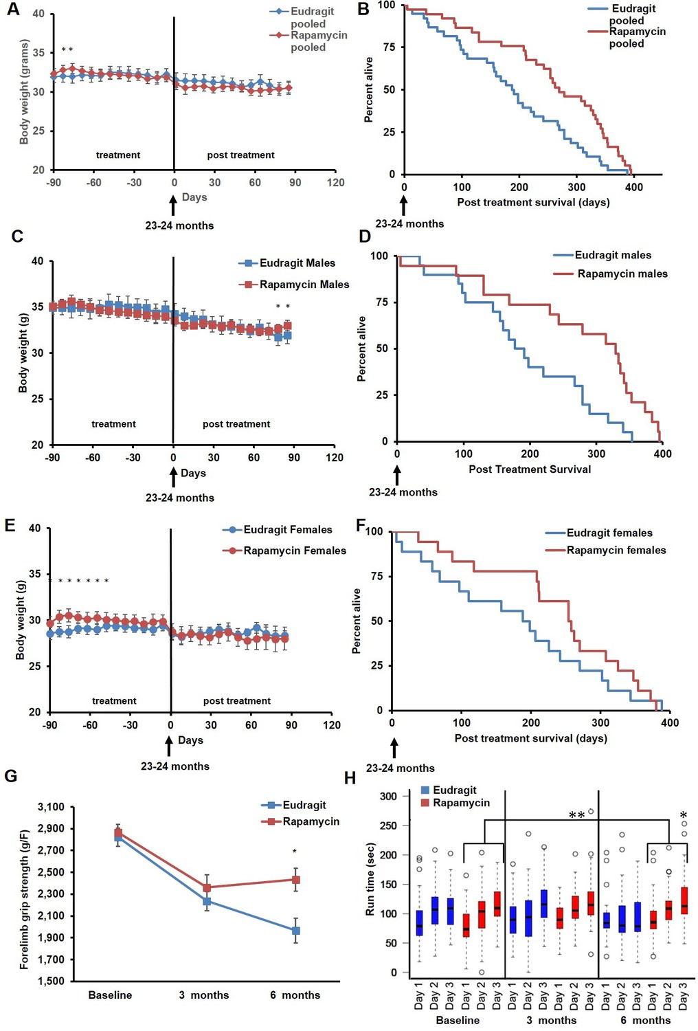 Transient Rapamycin Treatment Can Increase Lifespan And Healthspan Oliver 60 Wiring Diagram Feeding At 126 Ppm For 3 Months Extends Life Expectancy