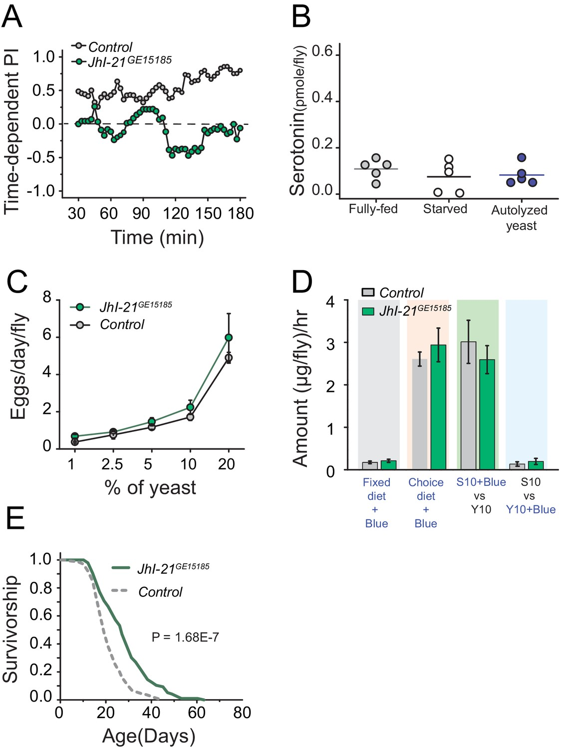 Serotonin signaling mediates protein valuation and aging | eLife