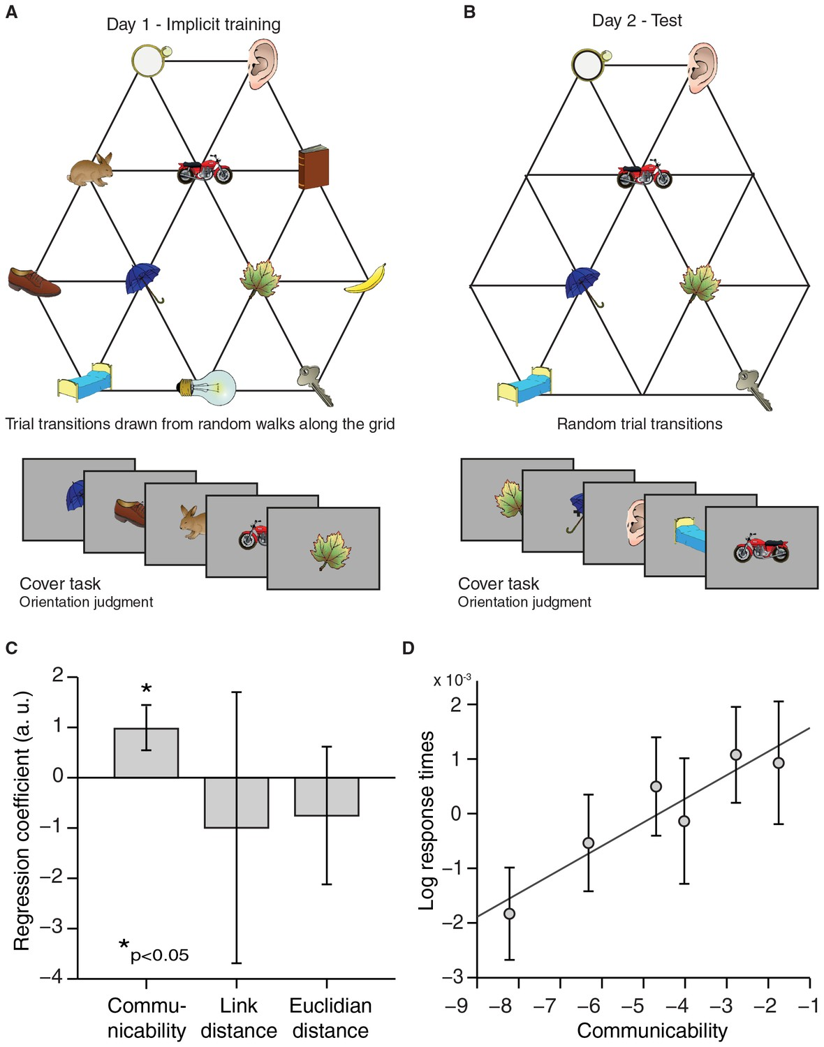 A Map Of Abstract Relational Knowledge In The Human Hippocampal Electric Circuits And Fields Nuffield Foundation Response Times Reflect Graph Structure