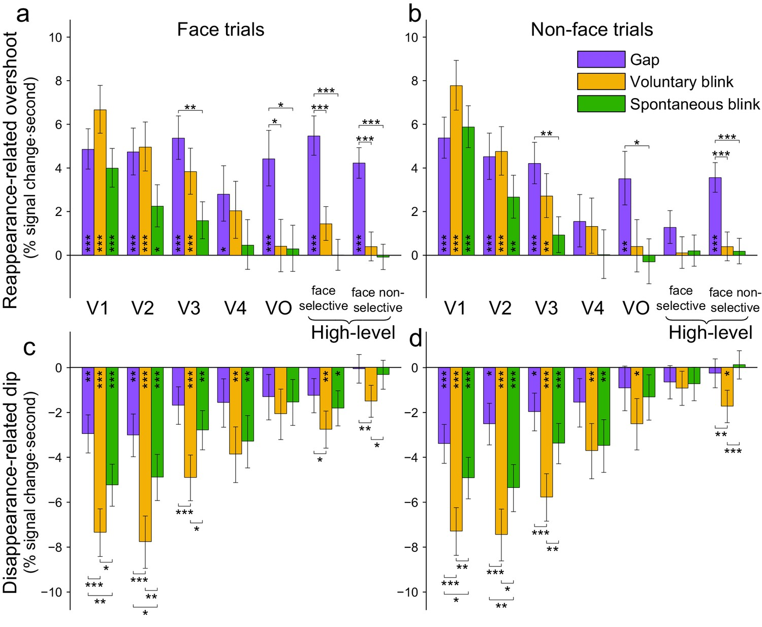 Human Intracranial Recordings Link Suppressed Transients Rather Than Related Links More Circuit About Flashing Blinking Mixed Effects Response Estimates