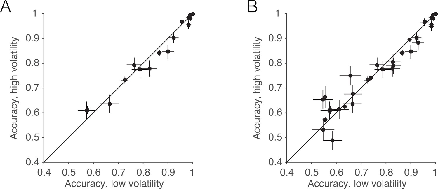 The Influence Of Evidence Volatility On Choice Reaction Time And